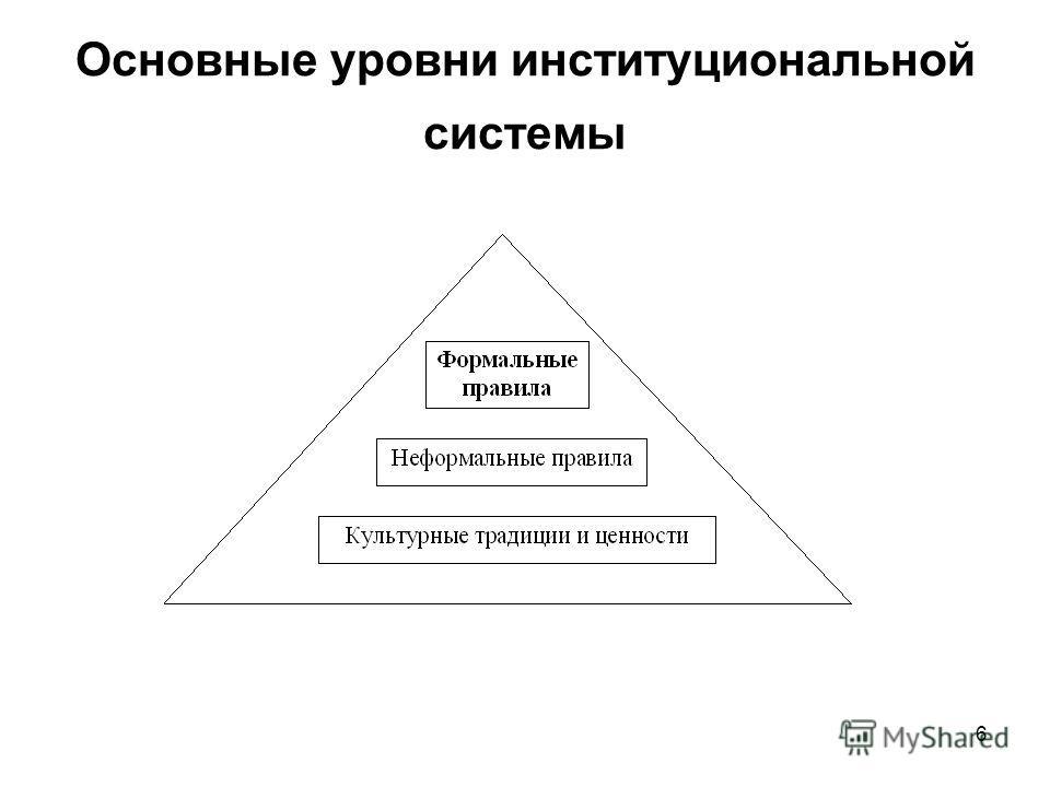 Основные уровни институциональной системы 6