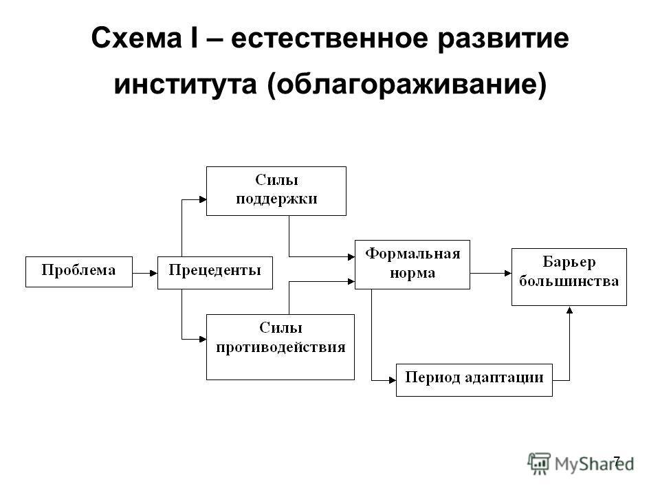 Схема I – естественное развитие института (облагораживание) 7