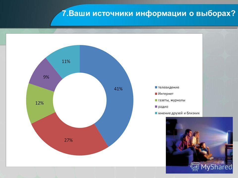 7.Ваши источники информации о выборах?