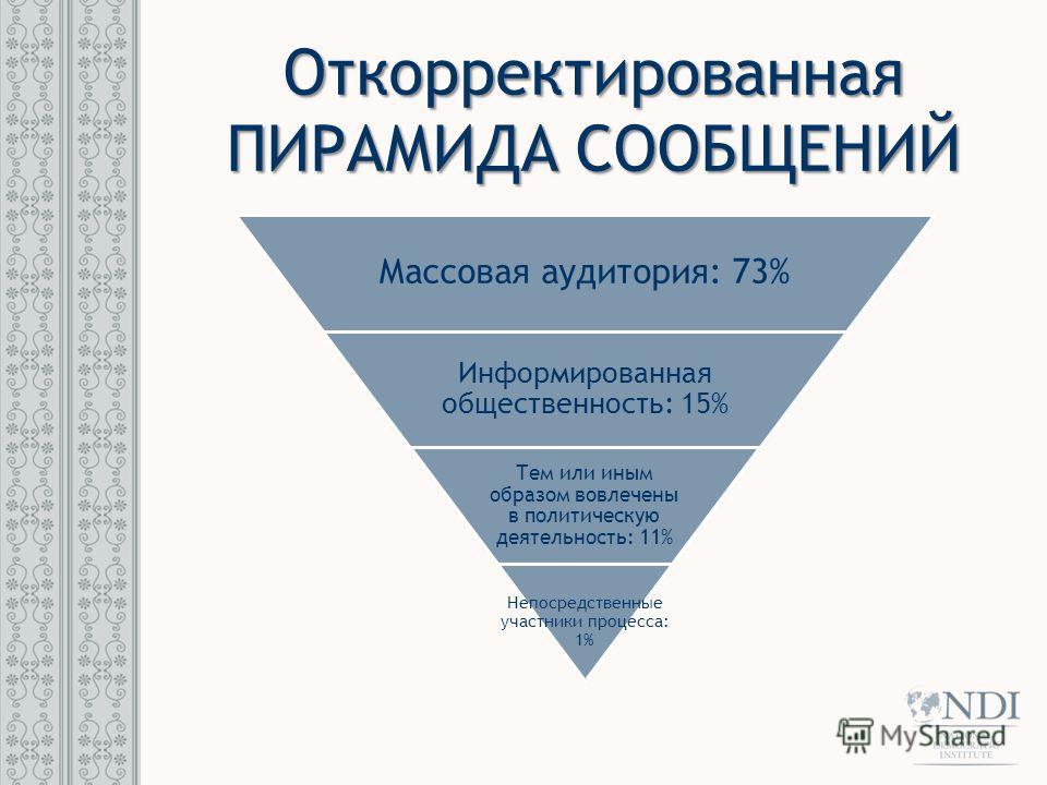 Откорректированная ПИРАМИДА СООБЩЕНИЙ Массовая аудитория: 73% Информированная общественность: 15% Тем или иным образом вовлечены в политическую деятельность: 11% Непосредственные участники процесса: 1%