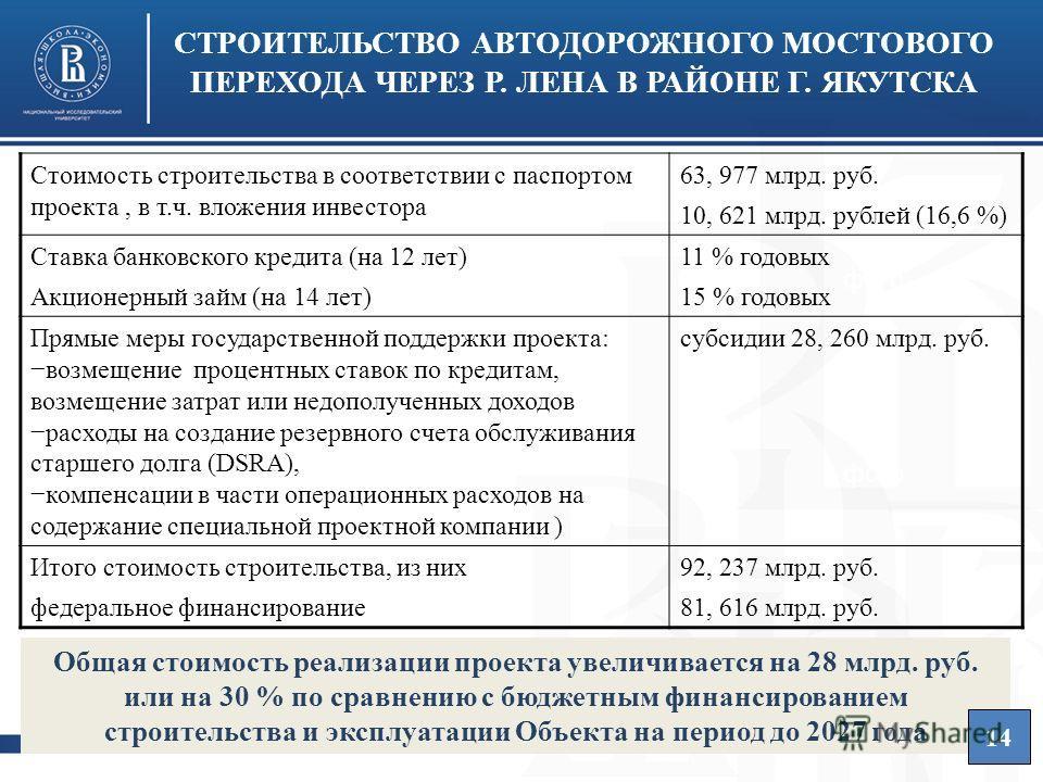 Высшая школа экономики, Москва, 2013 СТРОИТЕЛЬСТВО АВТОДОРОЖНОГО МОСТОВОГО ПЕРЕХОДА ЧЕРЕЗ Р. ЛЕНА В РАЙОНЕ Г. ЯКУТСКА фото Общая стоимость реализации проекта увеличивается на 28 млрд. руб. или на 30 % по сравнению с бюджетным финансированием строител