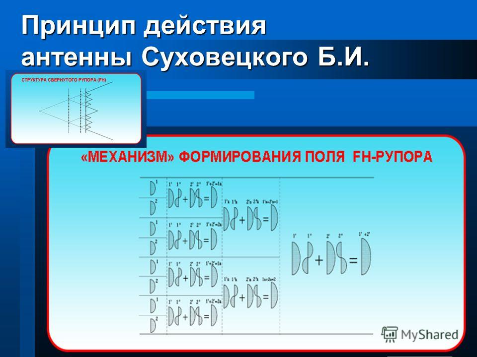 4 Принцип действия антенны Суховецкого Б.И.