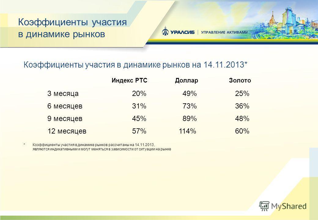 Коэффициенты участия в динамике рынков Коэффициенты участия в динамике рынков на 14.11.2013* Индекс РТС ДолларЗолото 3 месяца 20% 49% 25% 6 месяцев 31% 73% 36% 9 месяцев 45% 89% 48% 12 месяцев 57% 114% 60% * Коэффициенты участия в динамике рынков рас