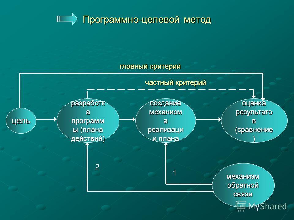 Детерминированный метод цель разработк а программ ы (плана действий) создание механизм а реализаци и плана оценка результато в (сравнение ) критерий обратная связь