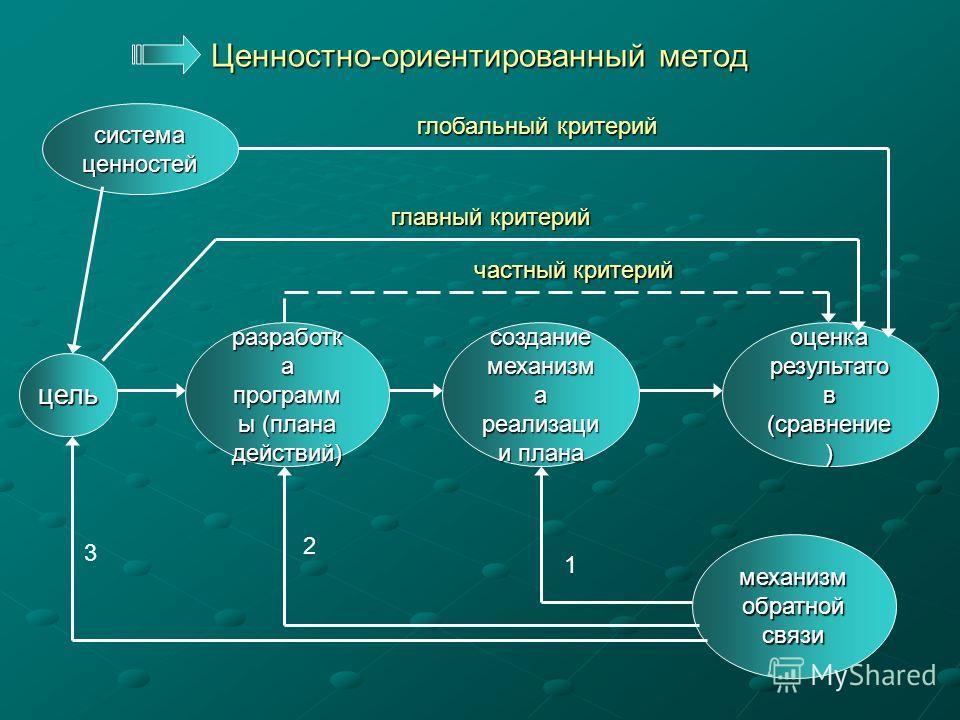 Программно-целевой метод цель разработк а программ ы (плана действий) создание механизм а реализаци и плана оценка результато в (сравнение ) частный критерий главный критерий механизм обратной связи 2 1