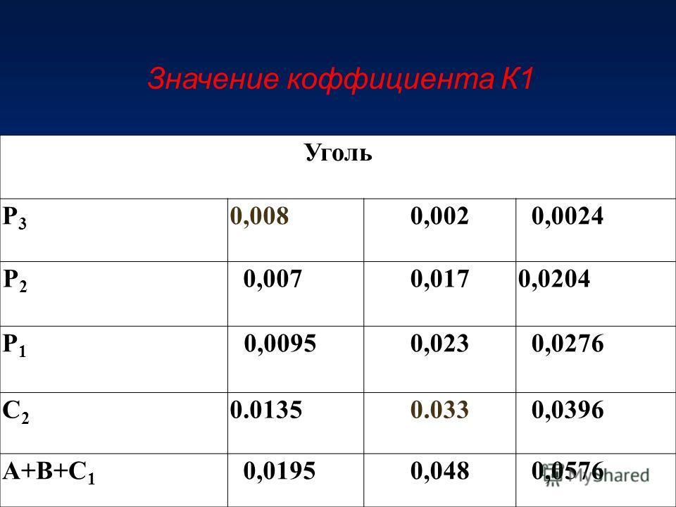 Уголь P3P3 0,0080,0020,0024 P2P2 0,0070,0170,0204 P1P1 0,00950,0230,0276 C2C2 0.01350.0330,0396 A+B+C 1 0,01950,0480,0576 Значение коффициента К1