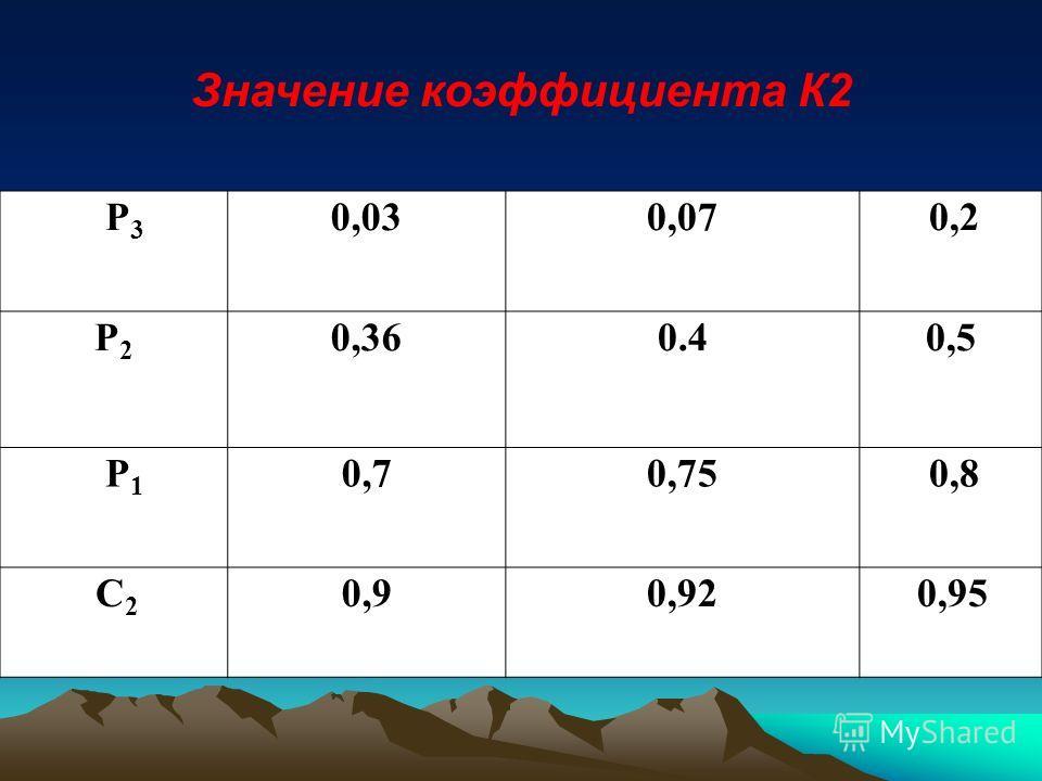 Значение коэффициента К2 Р3Р3 0,030,070,2 Р2Р2 0,360.40,5 Р1Р1 0,70,750,8 С2С2 0,90,920,95