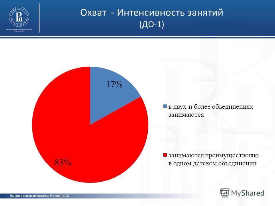 Высшая школа экономики, Москва, 2013 фото Охват - Интенсивность занятий (ДО-1)