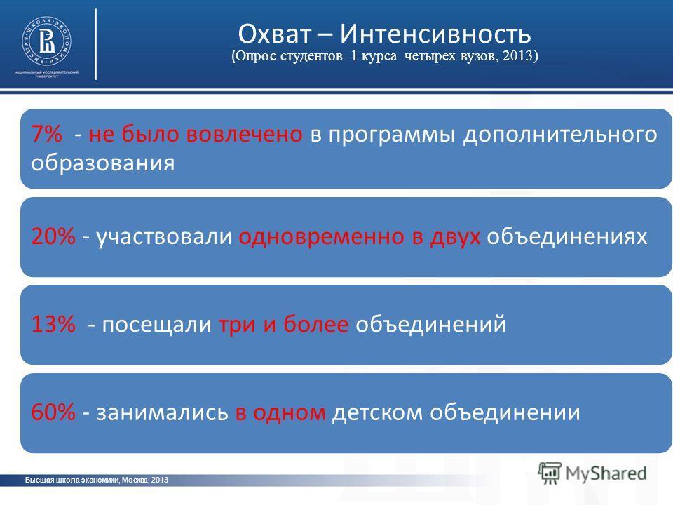 Высшая школа экономики, Москва, 2013 Охват – Интенсивность ( Опрос студентов 1 курса четырех вузов, 2013) 7% - не было вовлечено в программы дополнительного образования 20% - участвовали одновременно в двух объединениях13% - посещали три и более объе