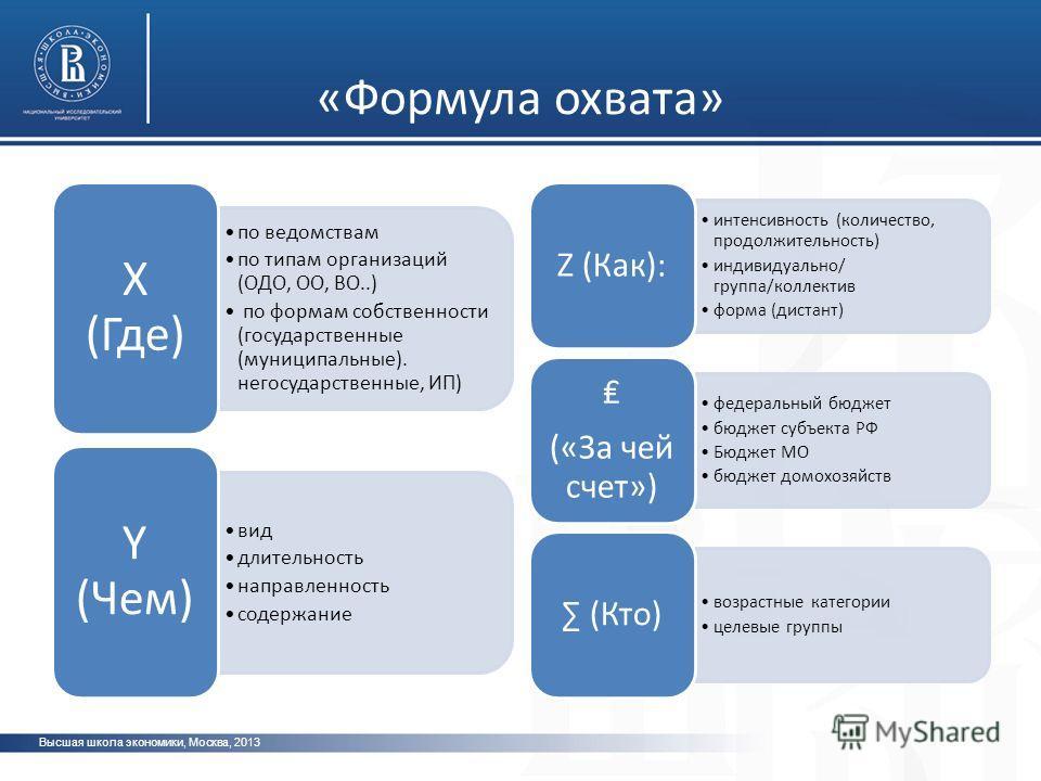 Высшая школа экономики, Москва, 2013 фото «Формула охвата» по ведомствам по типам организаций (ОДО, ОО, ВО..) по формам собственности (государственные (муниципальные). негосударственные, ИП) X (Где) вид длительность направленность содержание Y (Чем)