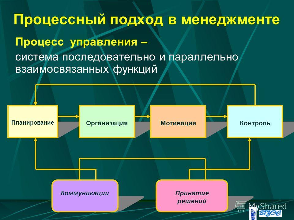 Процессный подход в менеджменте Процесс управления – система последовательно и параллельно взаимосвязанных функций Планирование ОрганизацияМотивацияКонтроль КоммуникацииПринятие решений