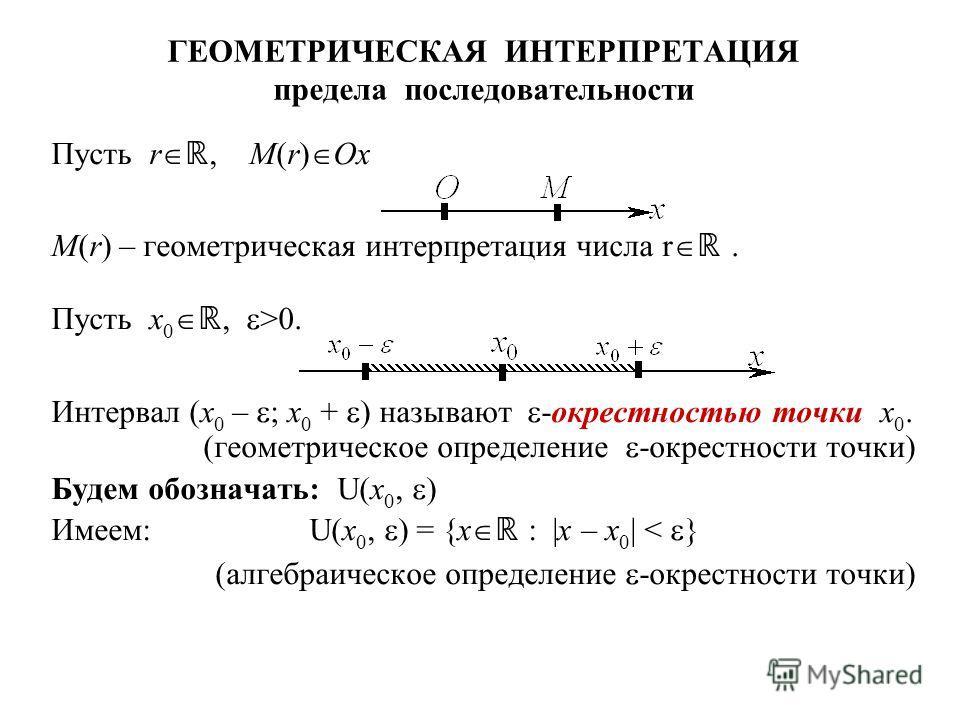 ГЕОМЕТРИЧЕСКАЯ ИНТЕРПРЕТАЦИЯ предела последовательности Пусть r, M(r) Ox M(r) – геометрическая интерпретация числа r. Пусть x 0, >0. Интервал (x 0 – ; x 0 + ) называют -окрестностью точки x 0. (геометрическое определение -окрестности точки) Будем обо