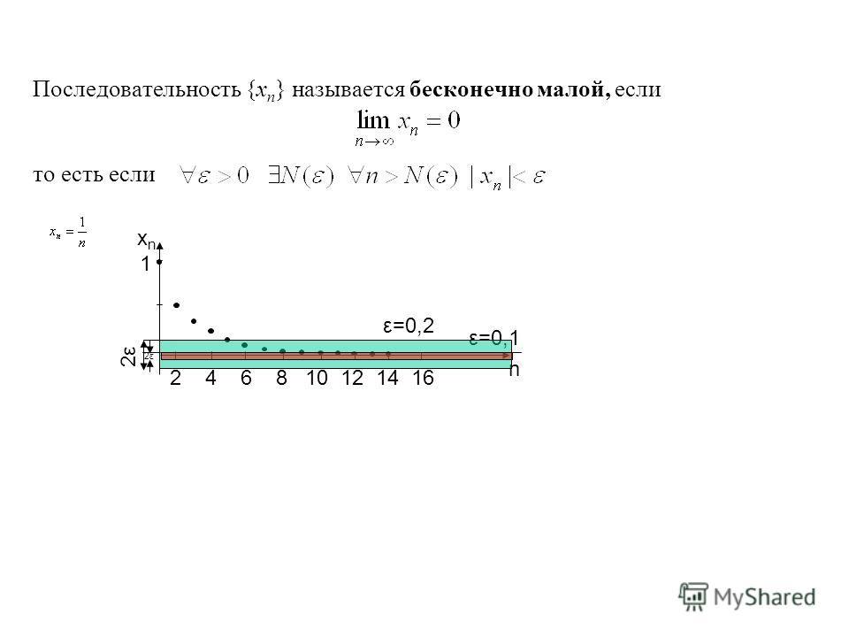 Последовательность {x n } называется бесконечно малой, если то есть если n xnxn 1 2 4 6 8 10 12 14 16 ε=0,2 ε=0,1 2ε2ε 2ε2ε
