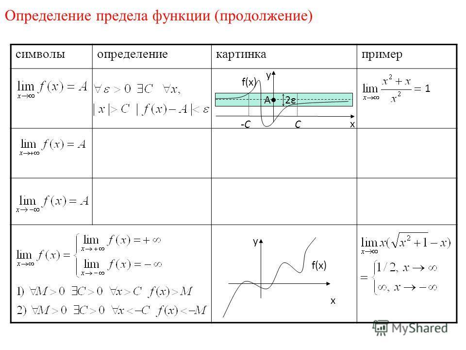 Определение предела функции (продолжение) символыопределениекартинкапример x y f(x) 1 x y 2ε2ε A C -C
