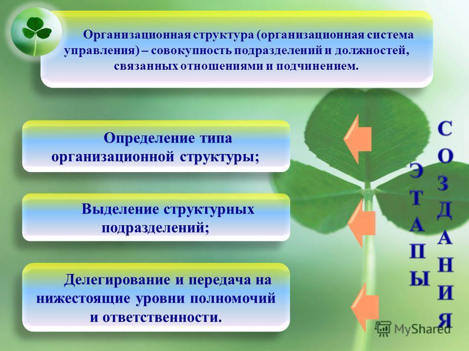 Организационная структура (организационная система управления) – совокупность подразделений и должностей, связанных отношениями и подчинением. Выделение структурных подразделений; Определение типа организационной структуры; Делегирование и передача н