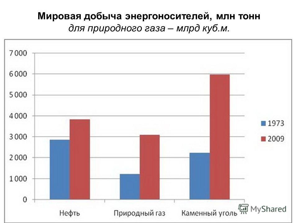 Мировая добыча энергоносителей, млн тонн для природного газа – млрд куб.м.