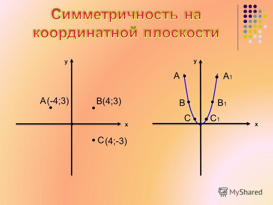 y x A B(4;3) C y x A A1A1 B1B1 B C C1C1 (-4;3) (4;-3)