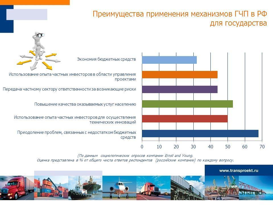 Преимущества применения механизмов ГЧП в РФ для государства (По данным социологических опросов компании Ernst and Young. Оценка представлена в % от общего числа ответов респондентов (российские компании) по каждому вопросу. Экономия бюджетных средств