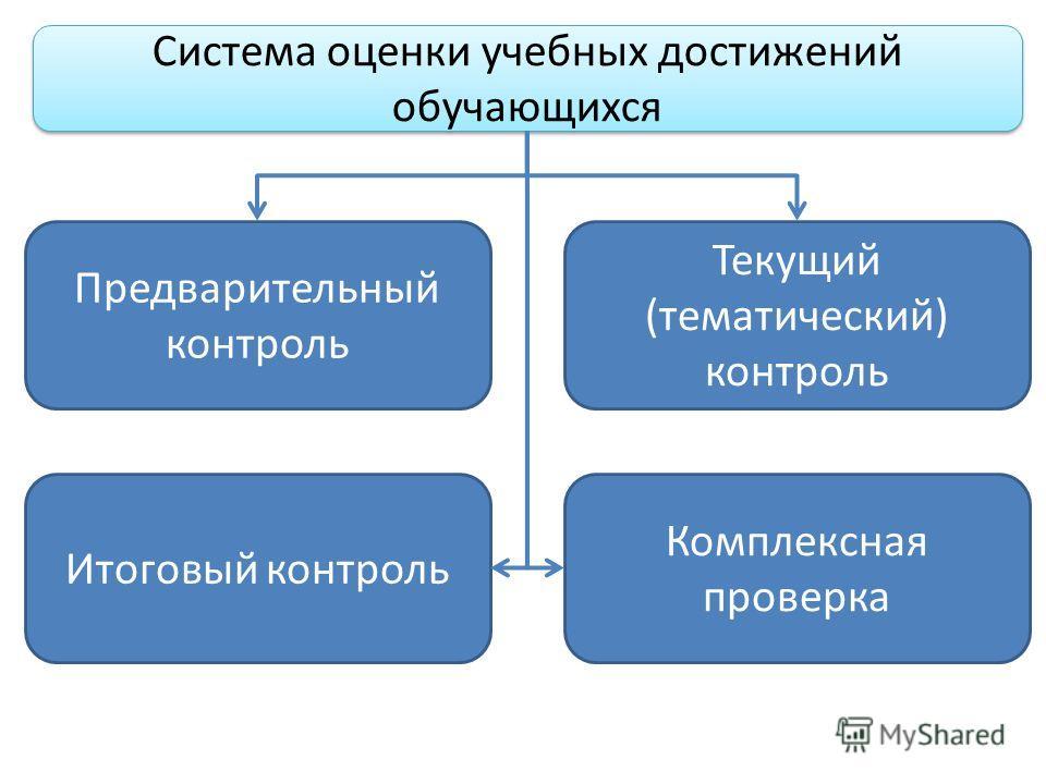 Система оценки учебных достижений обучающихся Предварительный контроль Текущий (тематический) контроль Итоговый контроль Комплексная проверка