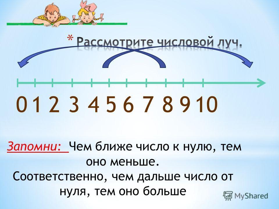 012345678910 Запомни: Чем ближе число к нулю, тем оно меньше. Соответственно, чем дальше число от нуля, тем оно больше