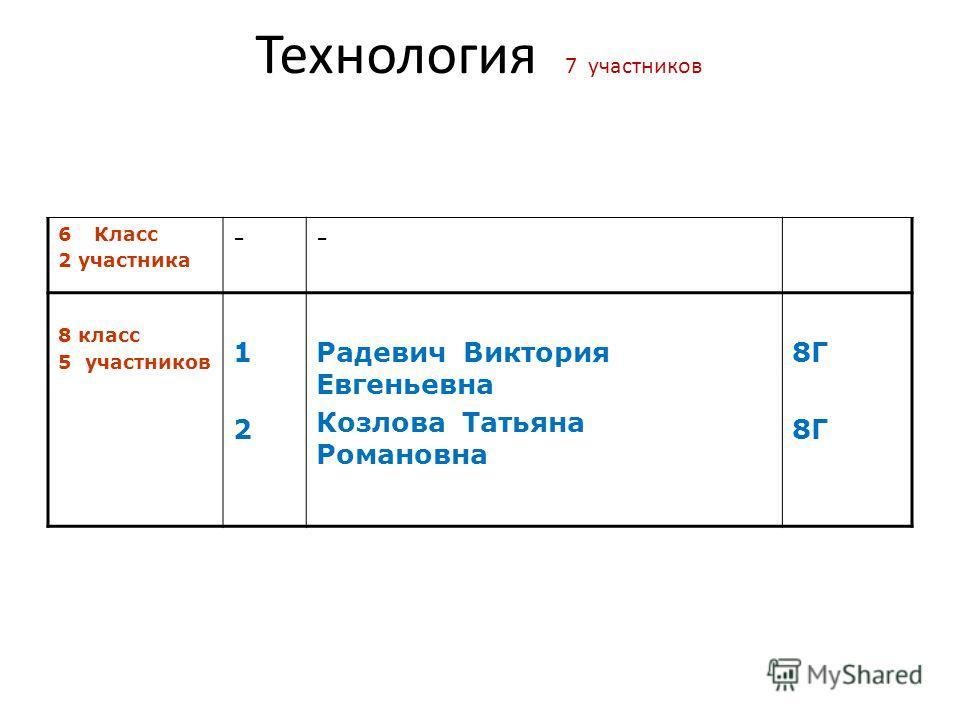 Технология 7 участников 6Класс 2 участника -- 8 класс 5 участников 1212 Радевич Виктория Евгеньевна Козлова Татьяна Романовна 8Г