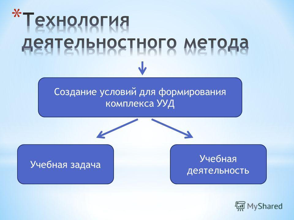 Создание условий для формирования комплекса УУД Учебная задача Учебная деятельность