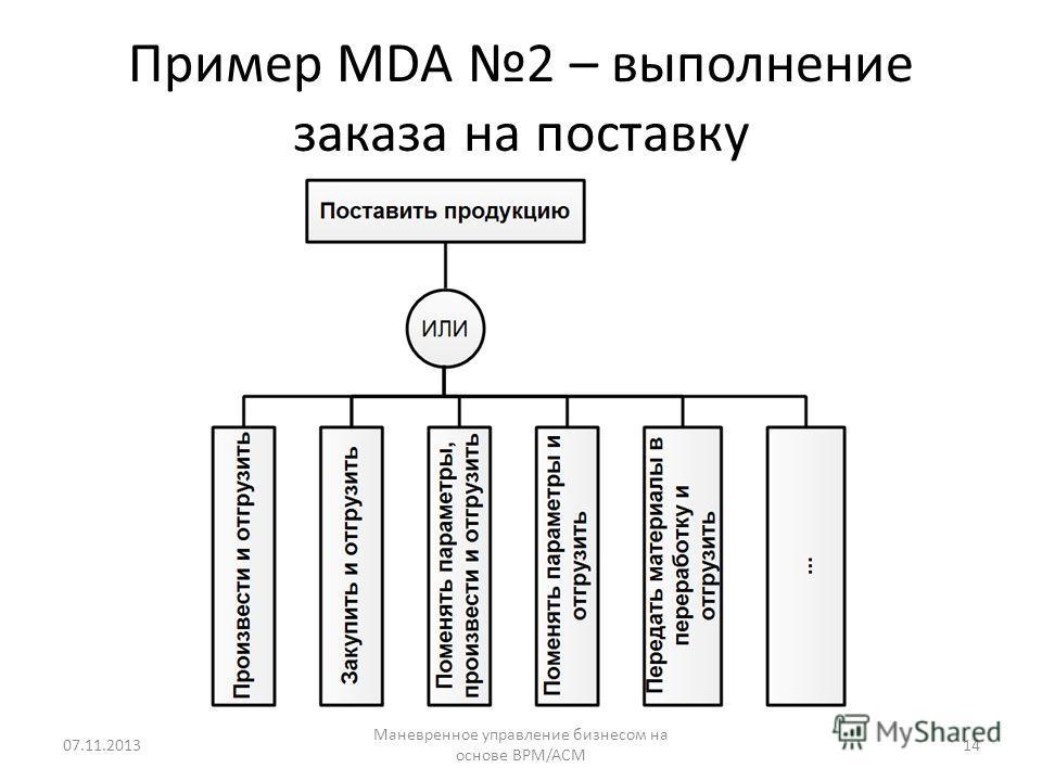 Пример MDA 2 – выполнение заказа на поставку 07.11.2013 Маневренное управление бизнесом на основе BPM/ACM 14