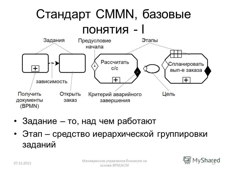 Стандарт CMMN, базовые понятия - I Маневренное управление бизнесом на основе BPM/ACM 15 Задание – то, над чем работают Этап – средство иерархической группировки заданий 07.11.2013