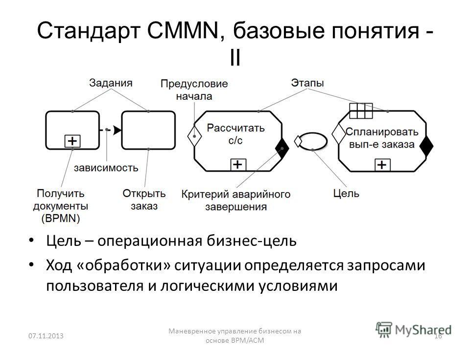 Стандарт CMMN, базовые понятия - II Цель – операционная бизнес-цель Ход «обработки» ситуации определяется запросами пользователя и логическими условиями Маневренное управление бизнесом на основе BPM/ACM 1607.11.2013