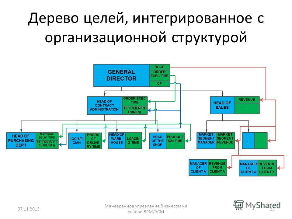 Дерево целей, интегрированное с организационной структурой 07.11.201323 Маневренное управление бизнесом на основе BPM/ACM
