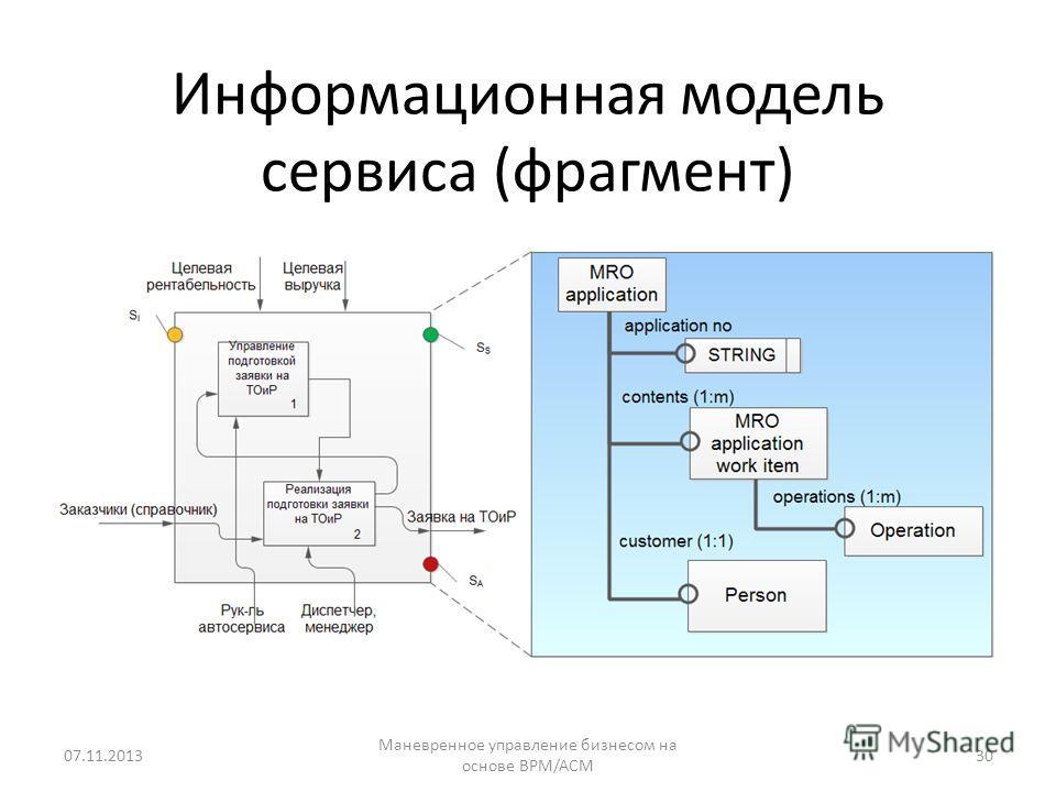 Информационная модель сервиса (фрагмент) 07.11.201330 Маневренное управление бизнесом на основе BPM/ACM