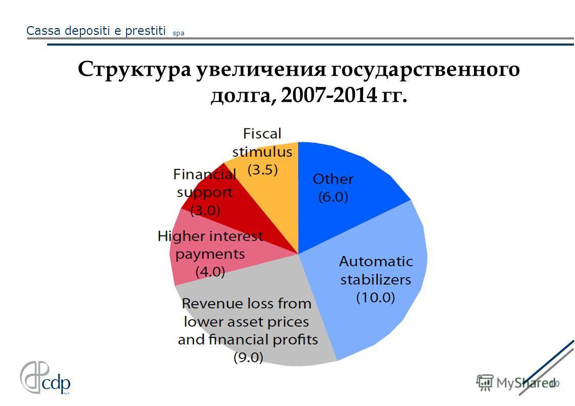 Cassa depositi e prestiti spa 10 Структура увеличения государственного долга, 2007-2014 гг. )