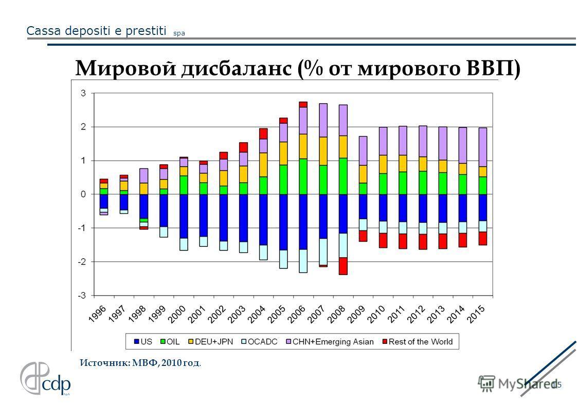 Cassa depositi e prestiti spa 15 Мировой дисбаланс (% от мирового ВВП) Источник: МВФ, 2010 год.