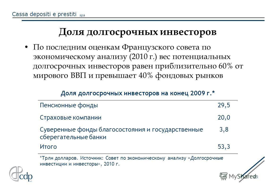Cassa depositi e prestiti spa 25 Доля долгосрочных инвесторов По последним оценкам Французского совета по экономическому анализу (2010 г.) вес потенциальных долгосрочных инвесторов равен приблизительно 60% от мирового ВВП и превышает 40% фондовых рын