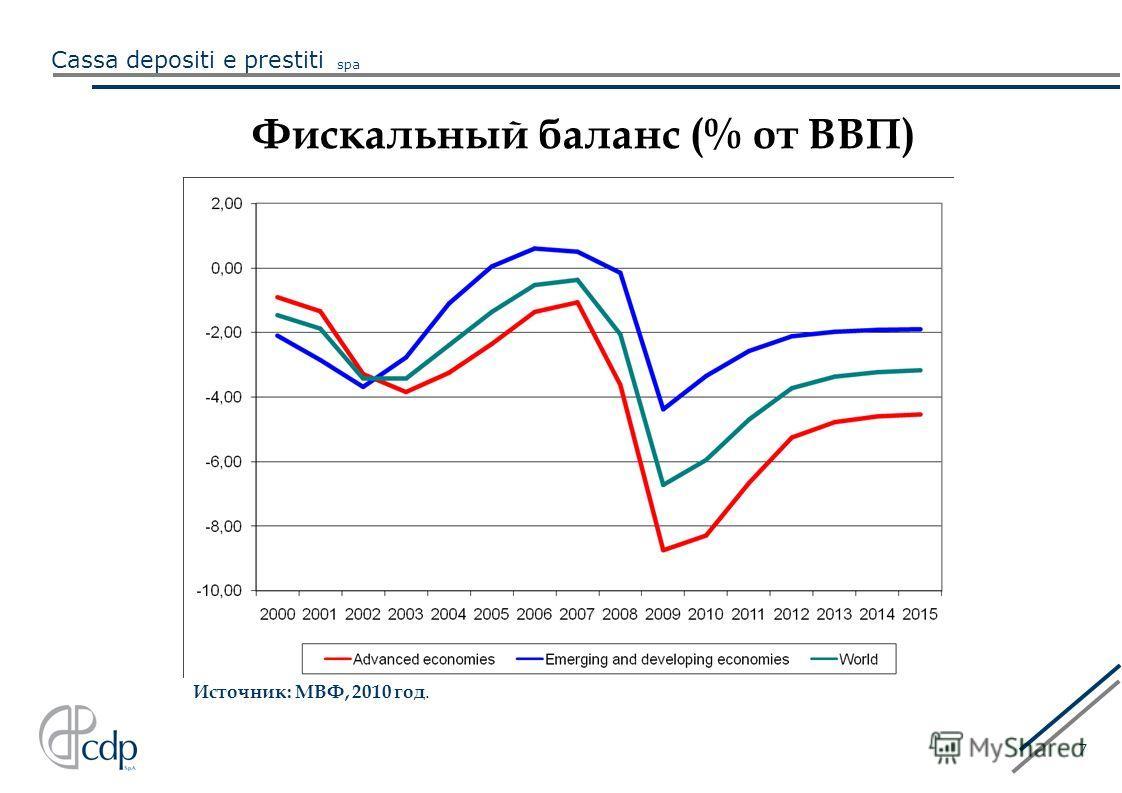 Cassa depositi e prestiti spa 7 Фискальный баланс (% от ВВП) Источник: МВФ, 2010 год.