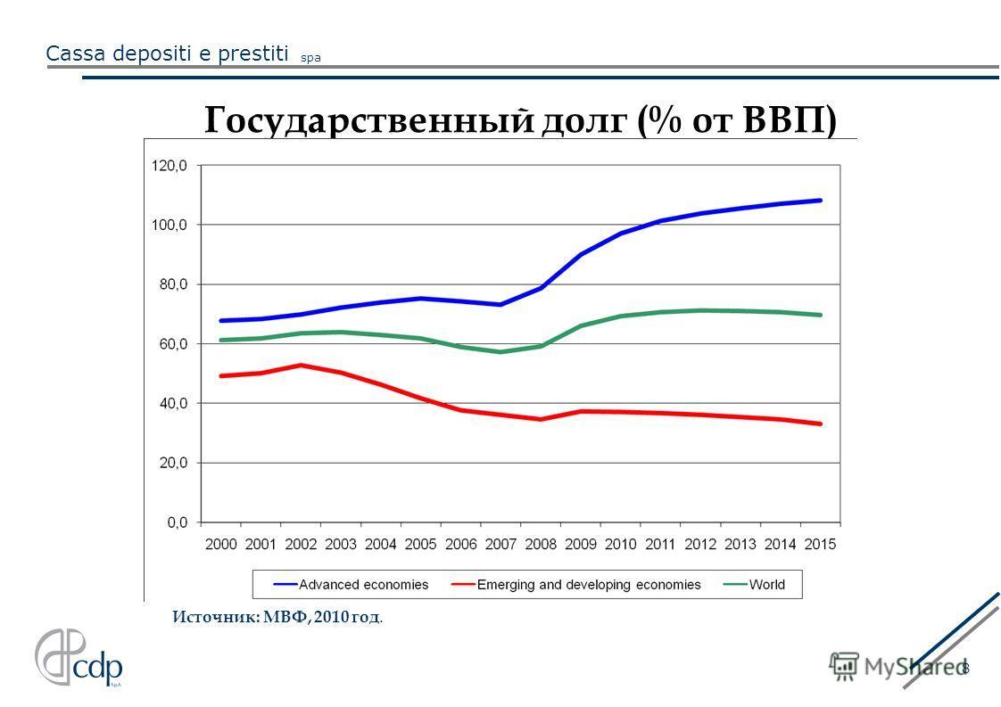Cassa depositi e prestiti spa 8 Государственный долг (% от ВВП) Источник: МВФ, 2010 год.