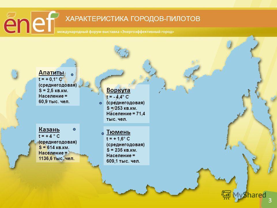 3 ХАРАКТЕРИСТИКА ГОРОДОВ-ПИЛОТОВ Апатиты t = + 0,1° С (среднегодовая) S = 2,5 кв.км. Население = 60,9 тыс. чел. Воркута t = - 4,4° С (среднегодовая) S = 253 кв.км. Население = 71,4 тыс. чел. Казань t = + 4 ° С (среднегодовая) S = 614 кв.км. Население