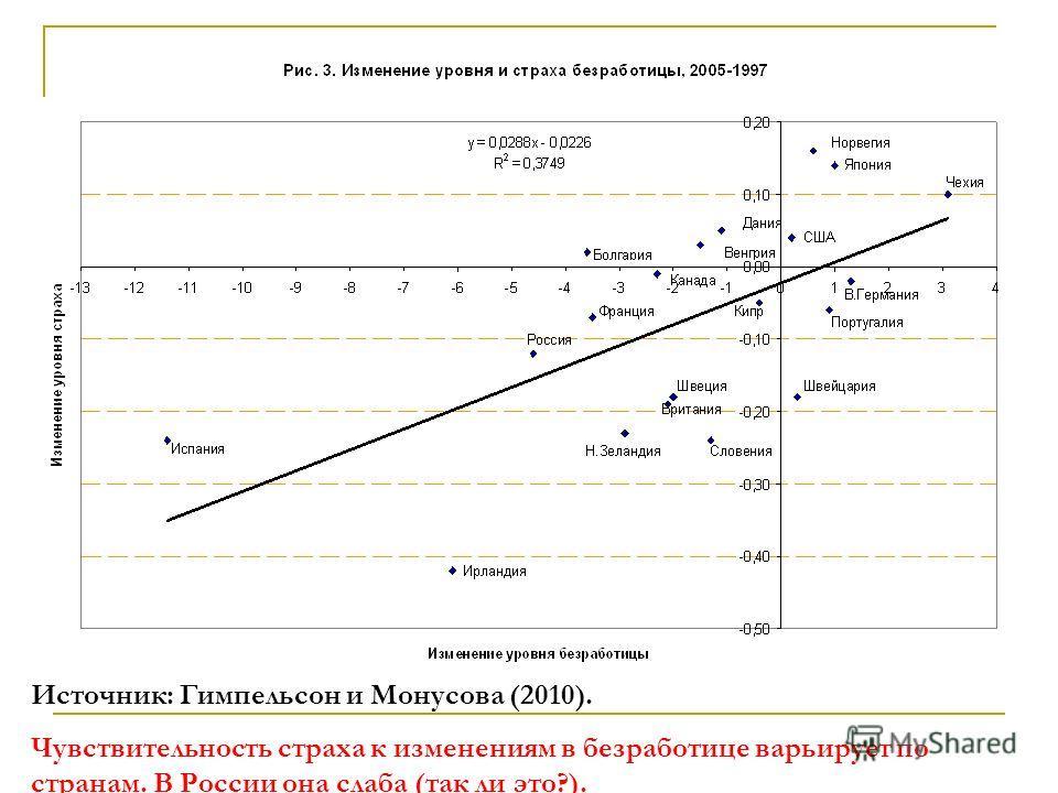 Источник: Гимпельсон и Монусова (2010). Чувствительность страха к изменениям в безработице варьирует по странам. В России она слаба (так ли это?).