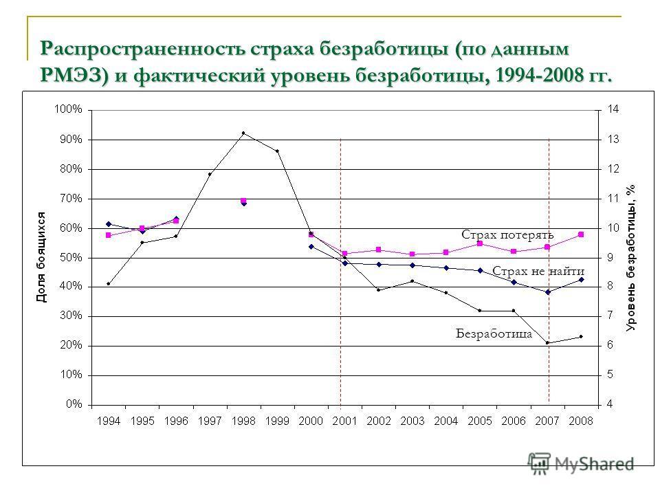 Распространенность страха безработицы (по данным РМЭЗ) и фактический уровень безработицы, 1994-2008 гг. Безработица Страх потерять Страх не найти