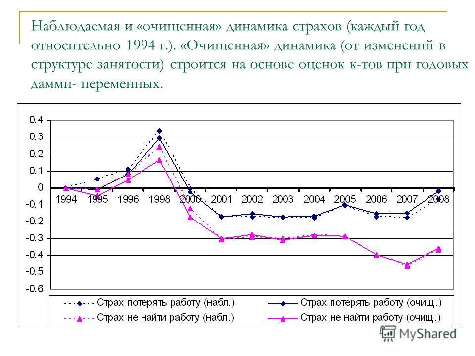 Наблюдаемая и «очищенная» динамика страхов (каждый год относительно 1994 г.). «Очищенная» динамика (от изменений в структуре занятости) строится на основе оценок к-тов при годовых дамми- переменных.