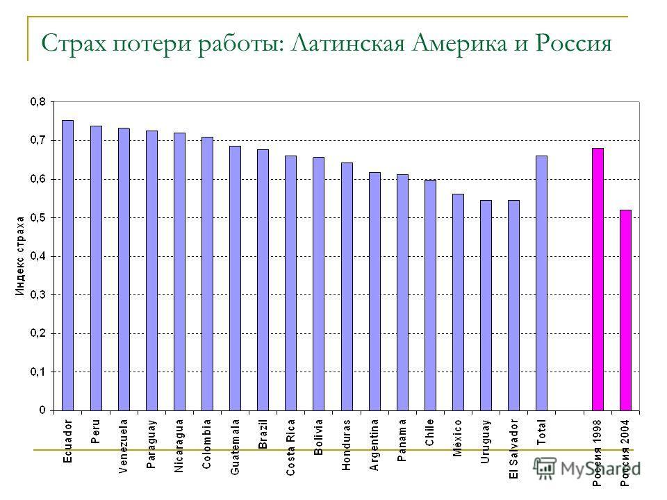 Страх потери работы: Латинская Америка и Россия