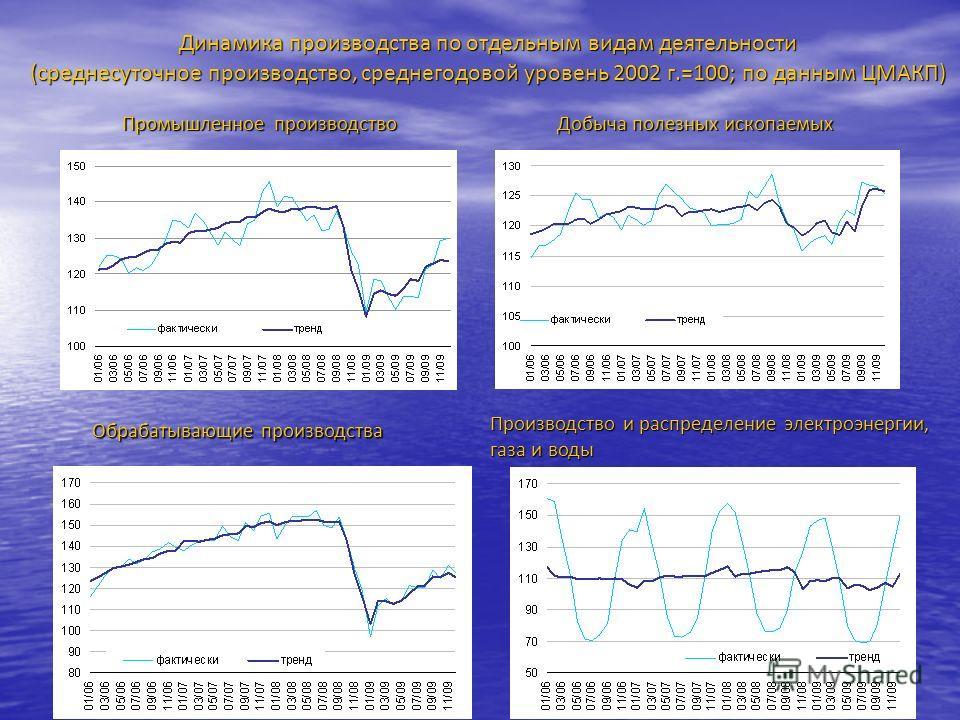 Динамика производства по отдельным видам деятельности (среднесуточное производство, среднегодовой уровень 2002 г.=100; по данным ЦМАКП) Промышленноепроизводство Промышленное производство Добыча полезных ископаемых Обрабатывающие производства Производ