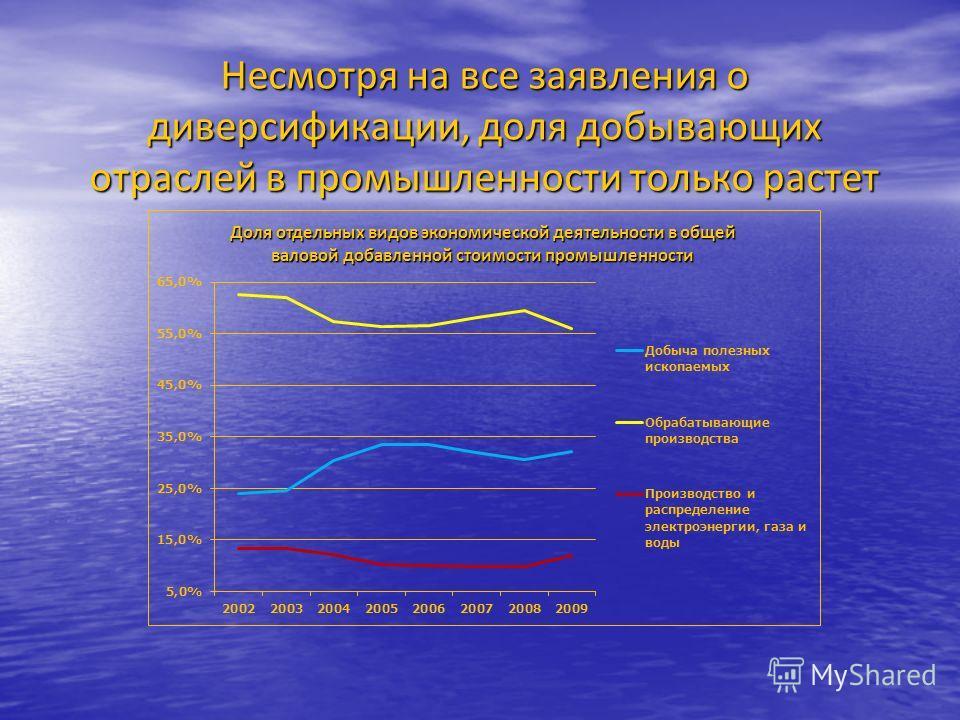 Несмотря на все заявления о диверсификации, доля добывающих отраслей в промышленности только растет