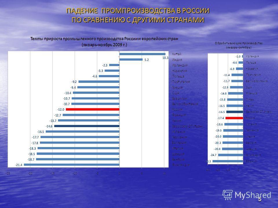 5 ПАДЕНИЕ ПРОМПРОИЗВОДСТВА В РОССИИ ПО СРАВНЕНИЮ С ДРУГИМИ СТРАНАМИ