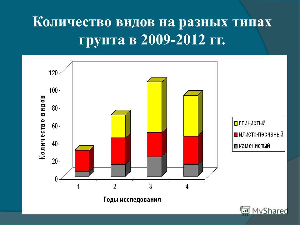 Количество видов на разных типах грунта в 2009-2012 гг.