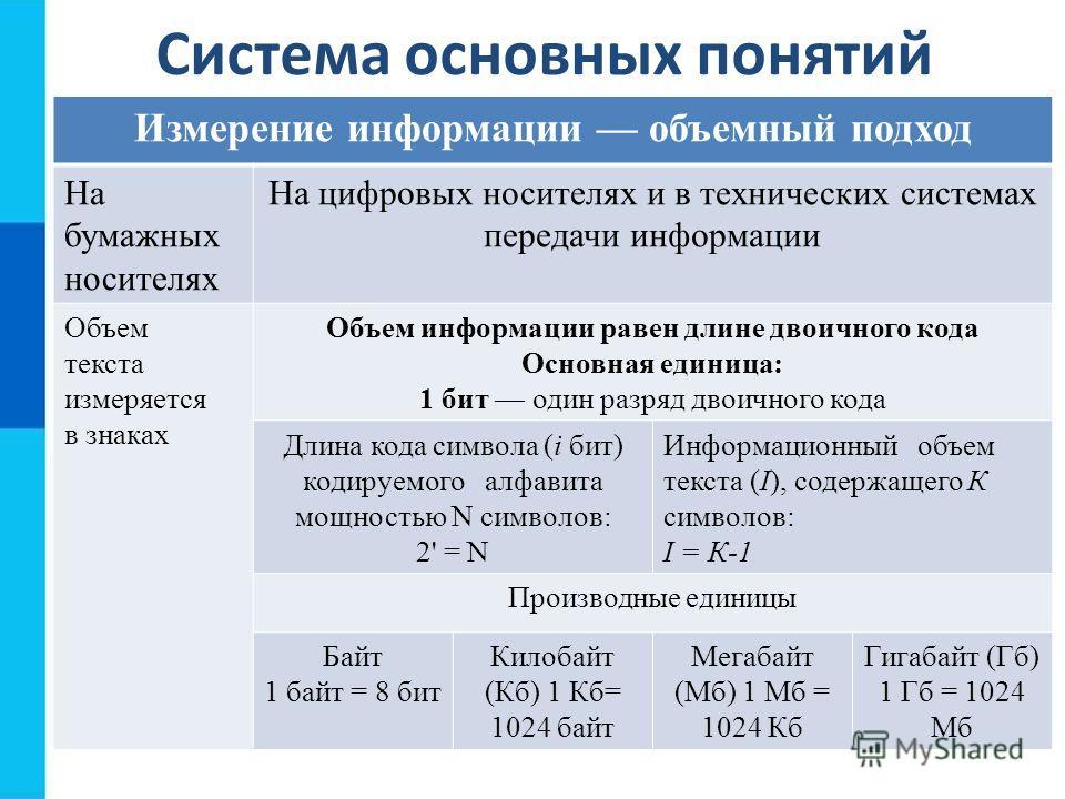 Система основных понятий Измерение информации объемный подход На бумажных носителях На цифровых носителях и в технических системах передачи информации Объем текста измеряется в знаках Объем информации равен длине двоичного кода Основная единица: 1 би