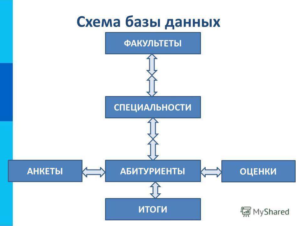 Схема базы данных ФАКУЛЬТЕТЫ СПЕЦИАЛЬНОСТИ АБИТУРИЕНТЫ ИТОГИ ОЦЕНКИ АНКЕТЫ
