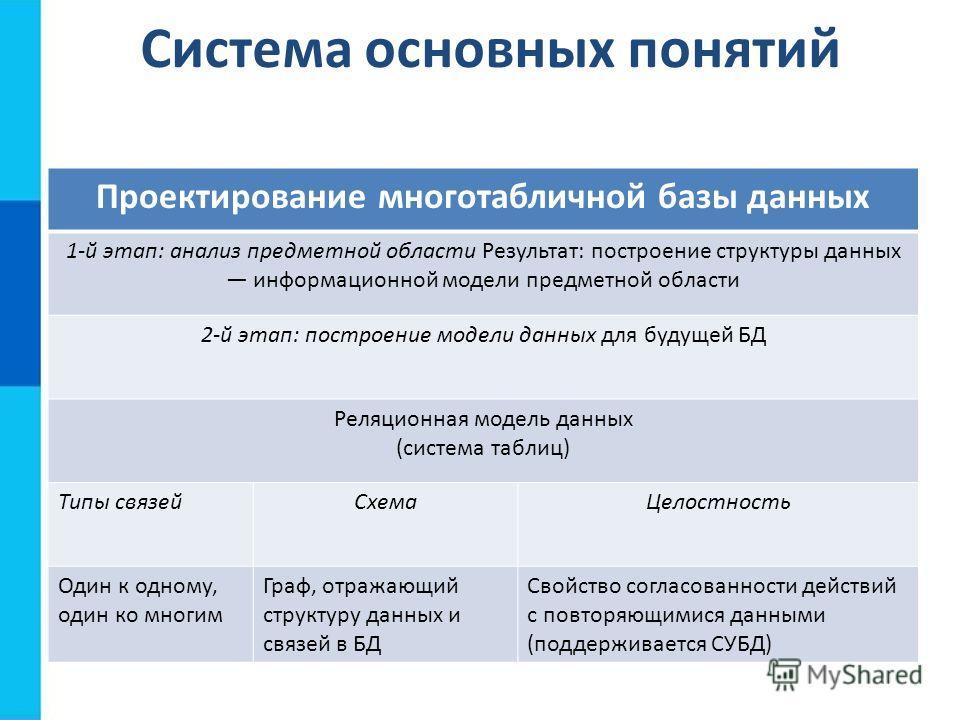 Система основных понятий Проектирование многотабличной базы данных 1-й этап: анализ предметной области Результат: построение структуры данных информационной модели предметной области 2-й этап: построение модели данных для будущей БД Реляционная модел