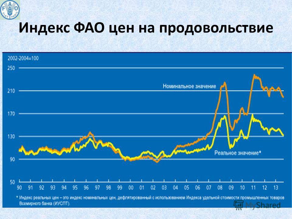 Индекс ФАО цен на продовольствие