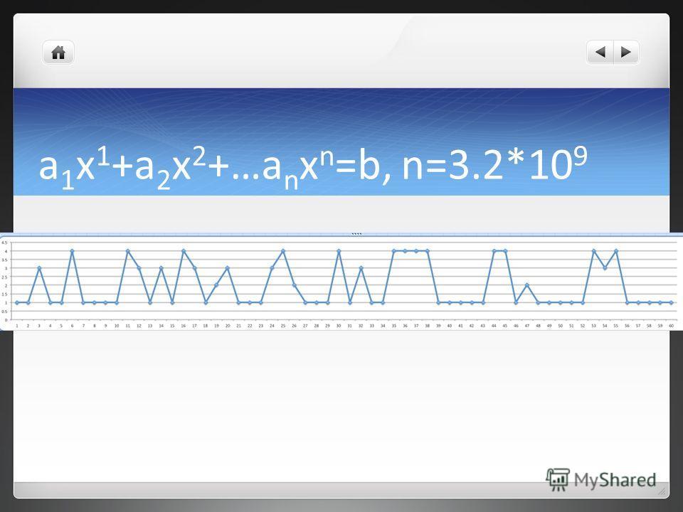 a 1 x 1 +a 2 x 2 +…a n x n =b, n=3.2*10 9